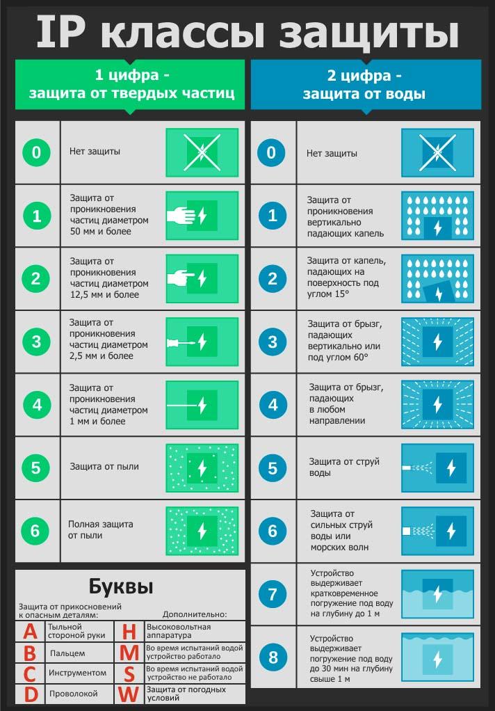 Таблица степеней защиты с описанием