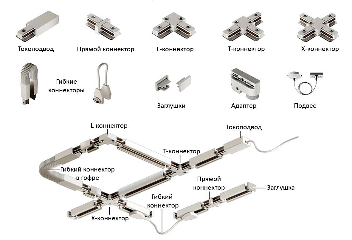 Модули трековой системы